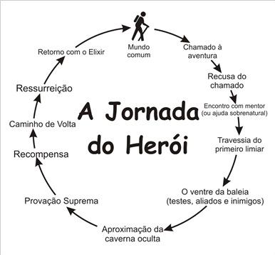 Jornada do herói segundo Campbell
